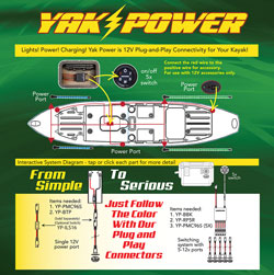 Yak Power for your kayak